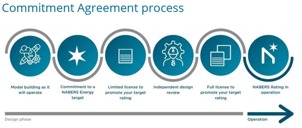 Commitment Agreement